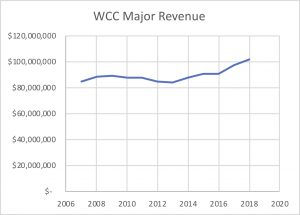 WCC major revenue sources 2008-2018
