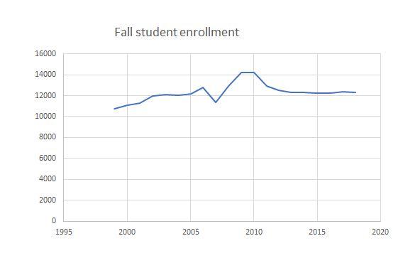 The myth of WCC's shrinking enrollment