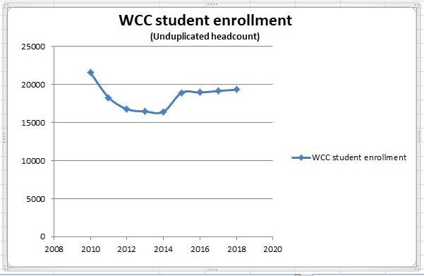 WCC's Declining Student Enrollment