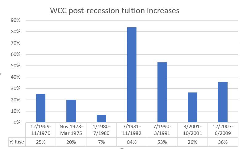WCC post-recession tuition increases